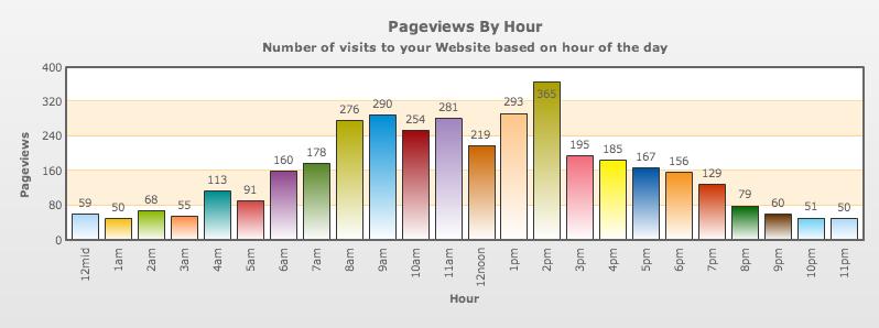 Unique Visitors by Day