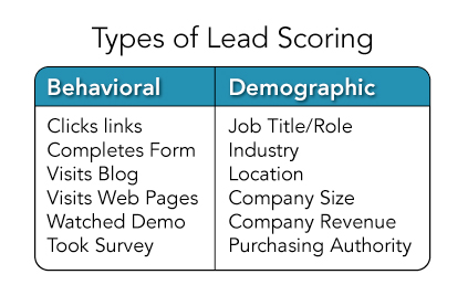 Lead-Scoring-Graphic-3