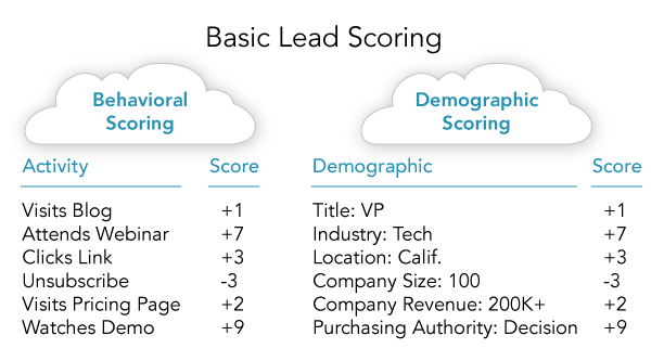 Lead-Scoring-Graphic-4