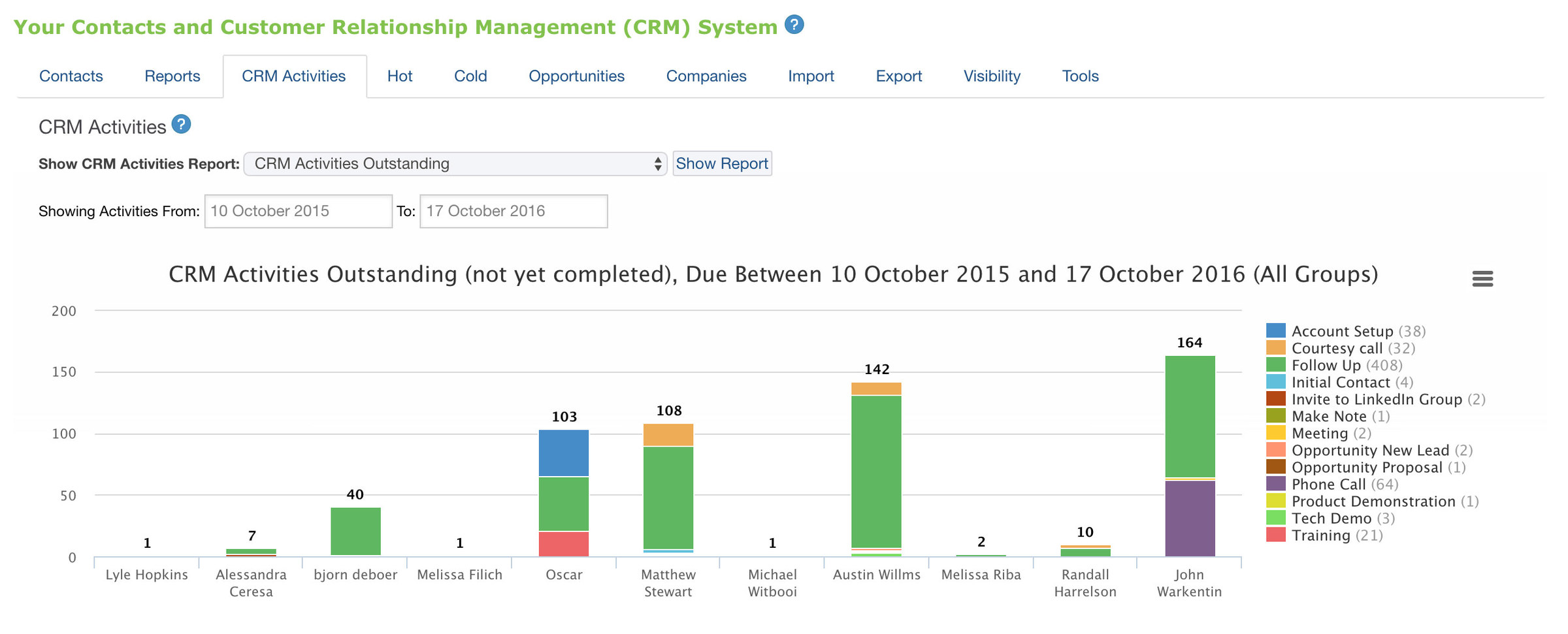 CRM Activity Reporting